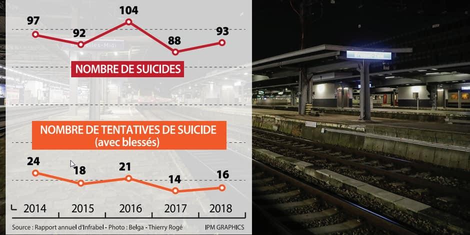 Le nombre de suicides et de tentatives sur le rail ne diminue pas